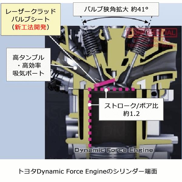 トヨタのDynamic Force Engineシリンダー端面を表した図。