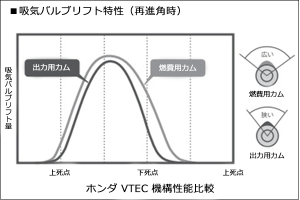 ホンダの 吸気バルブリフト特性におけるVTEC機構性能比較を表したグラフ。
