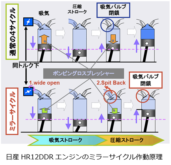 日産HR12DDRエンジンのミラーサイクル作動原理を説明する図。