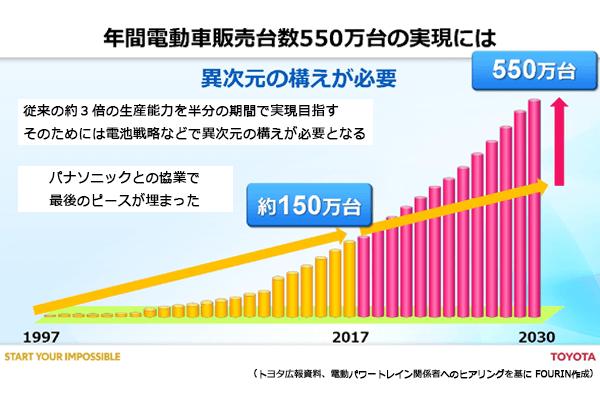 トヨタが年間電動車販売台数550万台の実現にむけ、1997年から2030年の販売台数目標を表すグラフ。2017年までに約150万台の販売を達成、2030年には550万台を達成する目標。