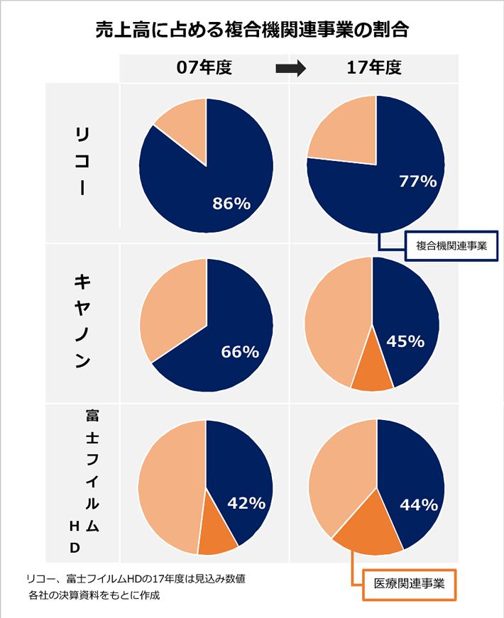売上高に占める複合機関連事業の割合を表す円グラフ(07年度・17年度)。リコー:07年度…86%、17年度…77%。キャノン:07年度…66%%、17年度…45%。富士フイルムHD:07年度…42%、17年度…44%。キャノンと富士フイルムHDは、医療関連事業の占める割合が増加している。なお、リコー、富士フイルムHDの17年度は見込み数値。※各社の決算資料をもとに作成。