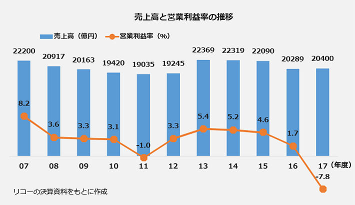 売上高と営業利益率の推移を表したグラフ。※リコーの決算資料をもとに作成。以下、売上高(億円)/営業利益率(%)。2007年度:22200/8.2。2008年度:20917/3.6。2009年度:20163/3.3。2010年度:19420/3.1。2011年度:19035/-1.0。2012年度:19245/3.3。2013年度:22369/5.4。2014年度:22319/5.2。2015年度:22090/4.6。2016年度:20289/1.7。2017年度:20400/-7.8。