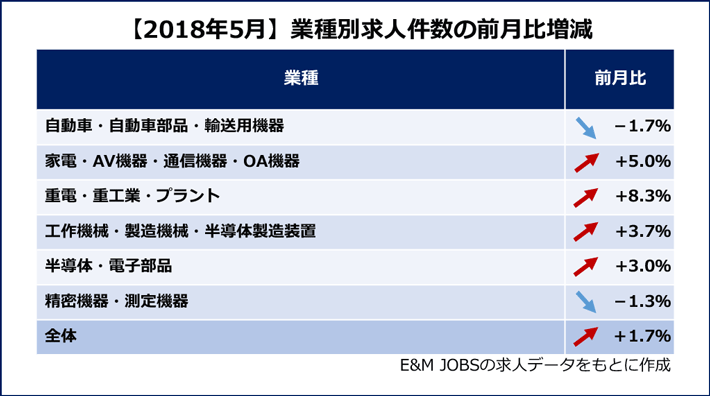 【2018年5月】業種別求人件数の前月比増減(E&M JOBSの求人データをもとに作成)自動車・自動車部品・輸送用機器(1.7%減)家電・AV機器・通信機器・OA機器(5.0%増)重電・重工業・プラント(8.3%増)工作機械・製造機械・半導体製造装置(3.7%増)半導体・電子部品(3.0%増)精密機器・測定機器(1.3%減)全体(1.7%増)
