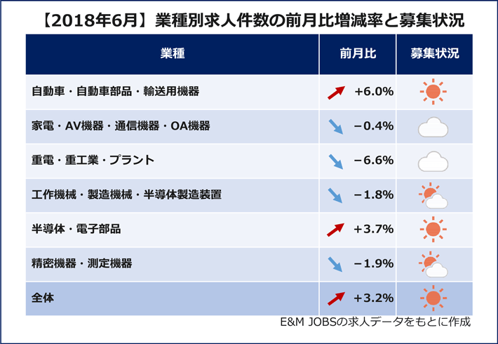【2018年6月】業種別求人件数の前月比増減(E&M JOBSの求人データをもとに作成)自動車・自動車部品・輸送用機器(6.0%増)家電・AV機器・通信機器・OA機器(0.4%減)重電・重工業・プラント(6.6%減)工作機械・製造機械・半導体製造装置(1.8%減)半導体・電子部品(3.7%増)精密機器・測定機器(1.9%減)全体(3.2%増)