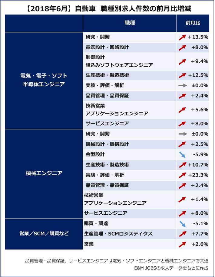 【2018年6月】自動車 職種別求人件数の前月比増減(E&M JOBSの求人データをもとに作成)「電気・電子・ソフト・半導体エンジニア」研究・開発(13.5%増)電気設計・回路設計(8.0%増)制御設計・組込みソフトウェアエンジニア(9.4%増)生産技術・製造技術(12.5%増)、実験・評価・解析(0.0%)、品質管理・品質保証(2.4%増)、技術営業・アプリケーションエンジニア(5.6%増)、サービスエンジニア(8.0%増)「機械エンジニア」研究・開発(0.0%)、機械設計・機構設計(2.5%増)、金型設計(5.9%減)、生産技術・製造技術(10.7%増)、実験・評価・解析(23.3%増)、品質管理・品質保証(2.4%増)、技術営業・アプリケーションエンジニア(1.4%増)、サービスエンジニア(8.0%増)「営業/SCM/購買など」購買・調達(5.1%減)、生産管理・SCMロジティクス(7.7%増)、営業(2.6%増)
