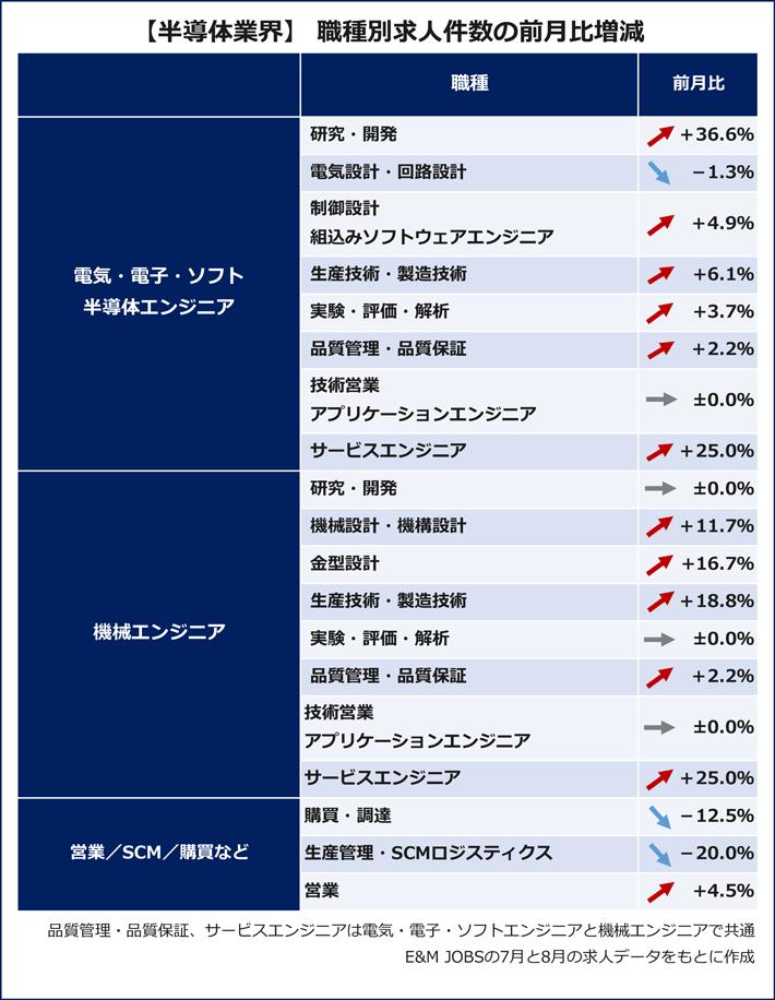 自動車 職種別求人件数の前月比増減(E&M JOBSの7月と8月の求人データをもとに作成)「電気・電子・ソフト・半導体エンジニア」研究・開発(36.6%増)電気設計・回路設計(1.3%減)制御設計・組込みソフトウェアエンジニア(4.9%増)生産技術・製造技術(6.1%増)、実験・評価・解析(3.7%増)、品質管理・品質保証(2.2%増)、技術営業・アプリケーションエンジニア(0.0%)、サービスエンジニア(25.0%増)「機械エンジニア」研究・開発(0.0%)、機械設計・機構設計(11.7%増)、金型設計(16.7%増)、生産技術・製造技術(18.8%増)、実験・評価・解析(0.0%)、品質管理・品質保証(2.2%増)、技術営業・アプリケーションエンジニア(0.0%)、サービスエンジニア(25.0%増)「営業/SCM/購買など」購買・調達(12.5%減)、生産管理・SCMロジティクス(20.0%減)、営業(4.5%増)