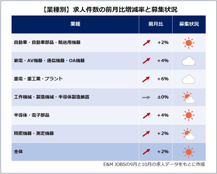 業種別求人件数の前月比増減(E&M JOBSの9月と10月の求人データをもとに作成)自動車・自動車部品・輸送用機器(2%増)家電・AV機器・通信機器・OA機器(4%増)重電・重工業・プラント(6%増)工作機械・製造機械・半導体製造装置(0.0%)半導体・電子部品(4%増)精密機器・測定機器(2%減)全体(2%増)