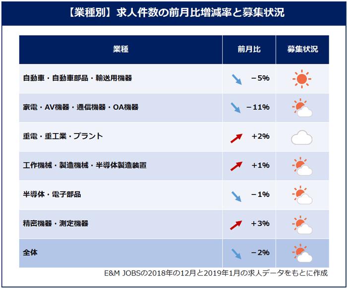 業種別求人件数の前月比増減(E&M JOBSの2018年12月と2019年1月の求人データをもとに作成)自動車・自動車部品・輸送用機器(5%減)家電・AV機器・通信機器・OA機器(11%減)重電・重工業・プラント(2%増)工作機械・製造機械・半導体製造装置(1%増)半導体・電子部品(1%減)精密機器・測定機器(3%増)全体(2%減)