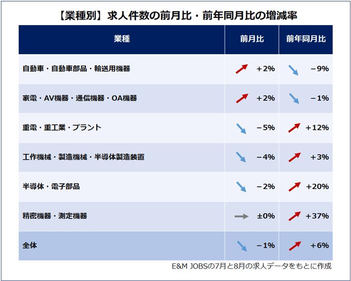 【2019年9月】業種別求人件数の前月比増減(E&M JOBSの求人データをもとに作成)自動車・自動車部品・輸送用機器(2%増/前年同月比7%減)家電・AV機器・通信機器・OA機器(2%増/前年同月比1%減)重電・重工業・プラント(5%減/前年同月比12%増)工作機械・製造機械・半導体製造装置(4%減/前年同月比3%増)半導体・電子部品(2%減/前年同月比20%増)精密機器・測定機器(プラスマイナス0%/前年同月比37%増)全体(1%減/前年同月比6%増)