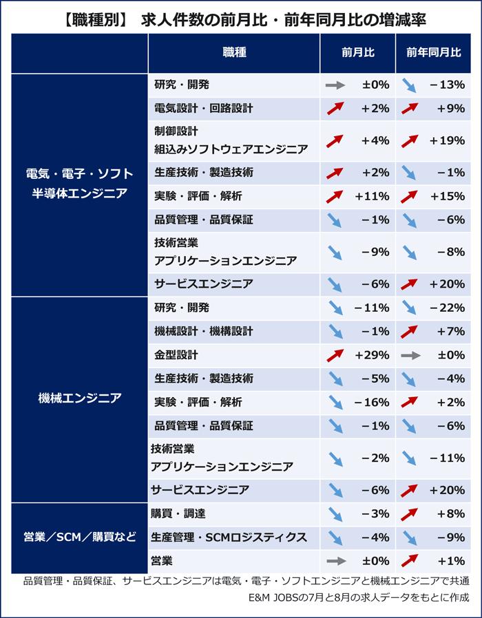 【職種別】求人件数の前月比・前年同月比の増減率(E&M JOBSの7月と8月の求人データをもとに作成)電気・電子・ソフト半導体エンジニア:研究・開発(プラスマイナスゼロ/前年同月比13%減) 電気設計・回路設計(2%増/前年同月比9%増) 制御設計・組み込みソフトウェアエンジニア(4%増/前年同月比19%増)生産技術・製造技術(2%増/前年同月比1%減) 実験・評価・解析(11%増/前年同月比15%増)品質管理・品質保証(1%減/前年同月比6%減)技術営業・アプリケーションエンジニア(9%減/前年同月比8%減) サービスエンジニア(6%減/前年同月比20%増) 機械エンジニア:研究・開発(11%減/前年同月比22%減) 機械設計・機構設計(1%減/前年同月比7%増)金型設計(29%増/前年同月比プラスマイナスゼロ)生産技術・製造技術(5%減/前年同月比4%減) 実験・評価・解析(16%減/前年同月比2%増) 品質管理・品質保証(1%減/前年同月比6%減)技術営業・アプリケーションエンジニア(2%減/前年同月比11%減)サービスエンジニア(6%減/前年同月比20%増) 営業:購買・調達(3%減/前年同月比8%増)生産管理・SCMロジスティクス(4%減/前年同月比9%減)営業(プラスマイナスゼロ/前年同月比1%増)