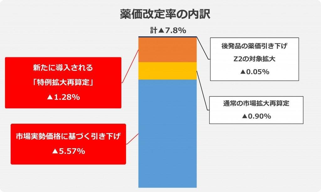 薬価改定率の内訳グラフ