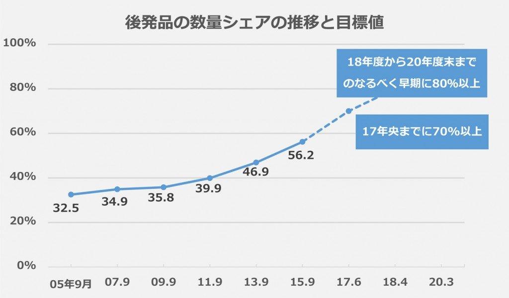 後発品の数量シェアの推移と目標