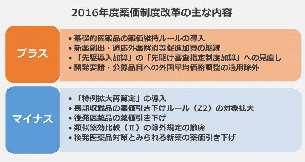 2016年度薬価制度改革の主な内容