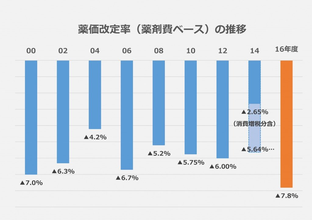 薬価改定率の推移グラフ