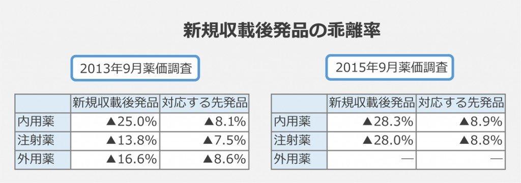 新規収載後発品の乖離率