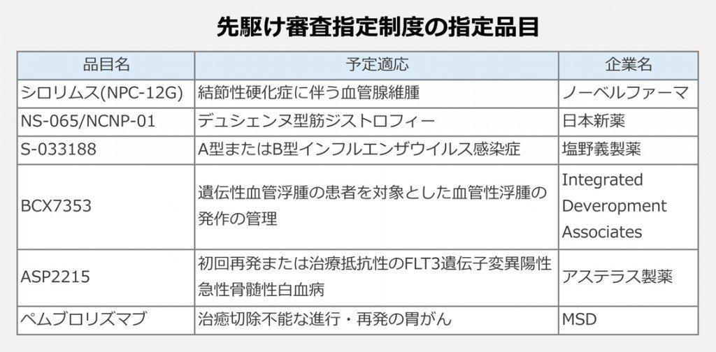 先駆け審査指定制度の指定品目
