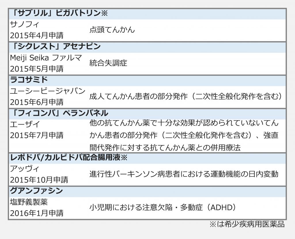 中枢神経_新薬