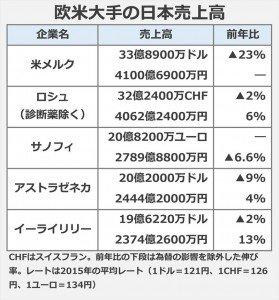 日本売上高