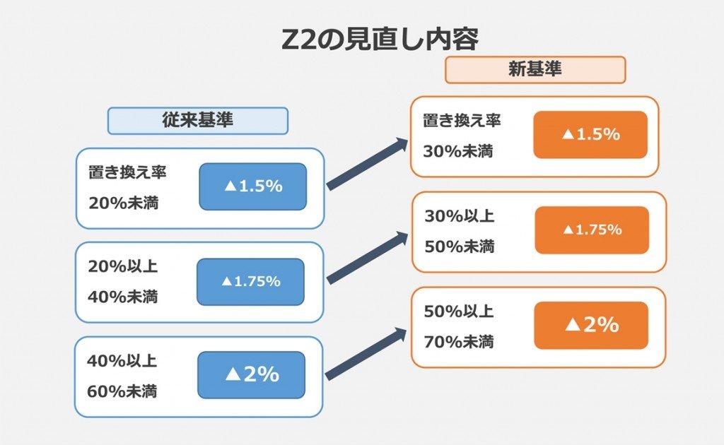 Z2の見直し内容