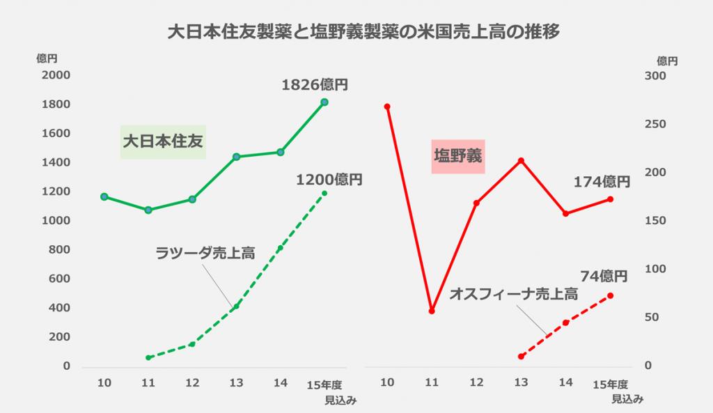 大日本住友製薬と塩野義製薬の米国売上高の推移
