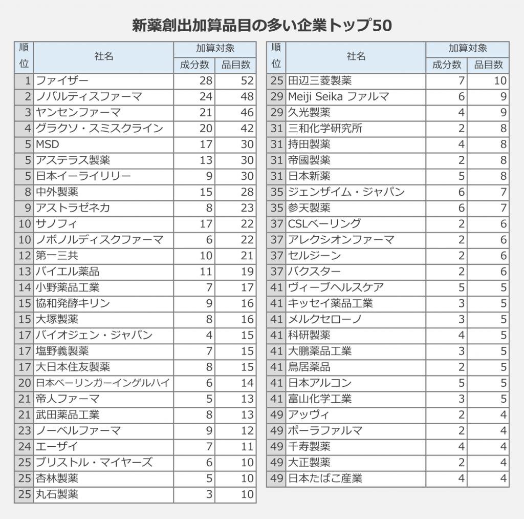 新薬創出加算品目の多い企業トップ50