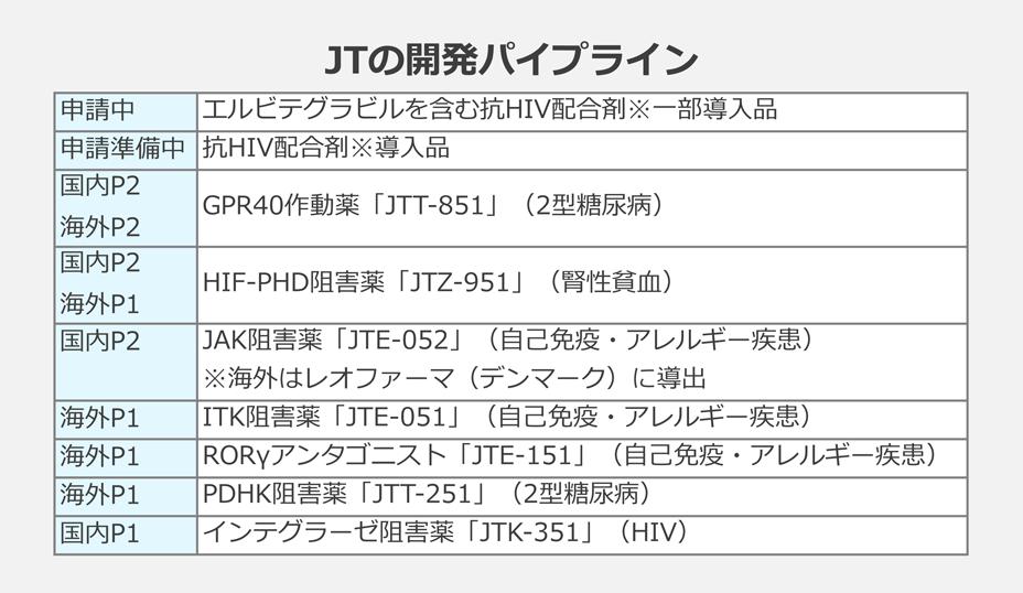 JTの開発パイプライン