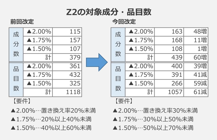 Z2の対象成分・品目数