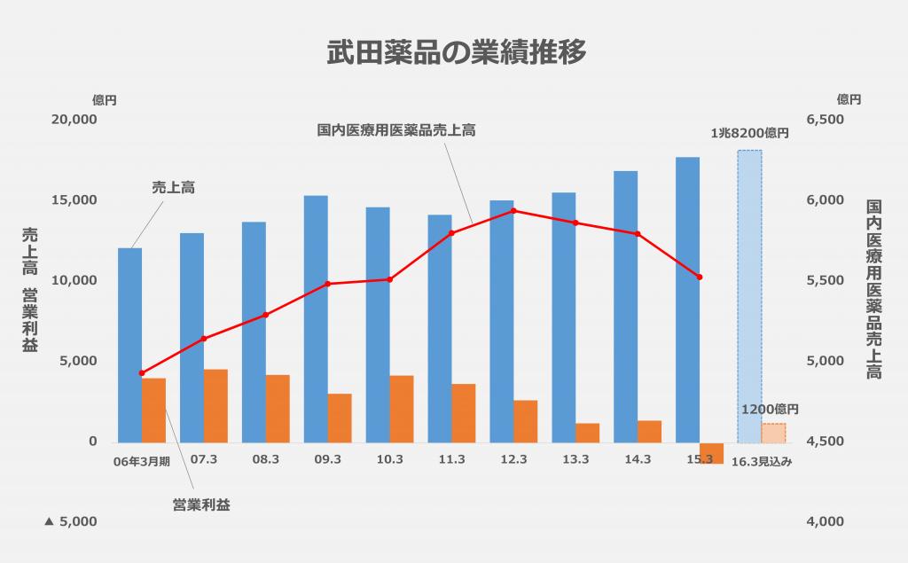 武田グラフ
