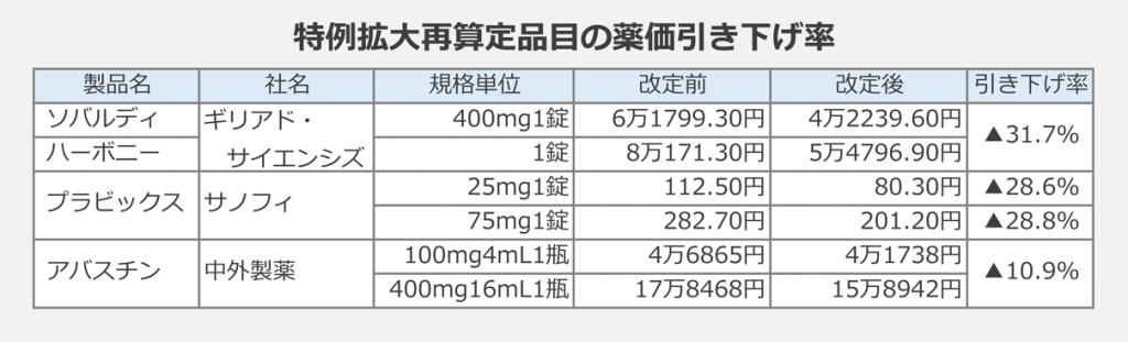 特例拡大再算定品目の薬価引き下げ率