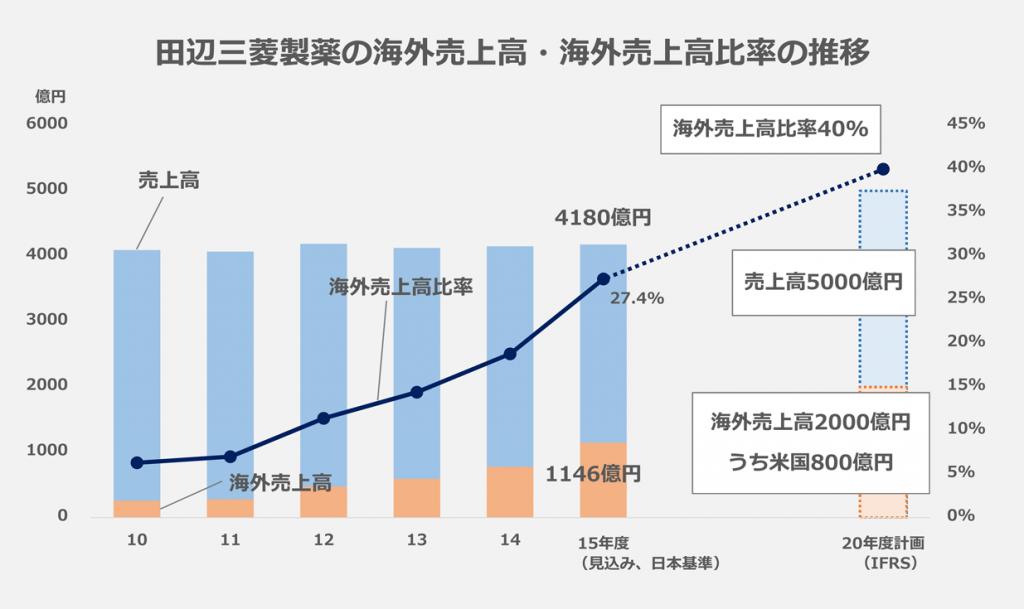 田辺三菱製薬_海外売上高・売上高比の推移