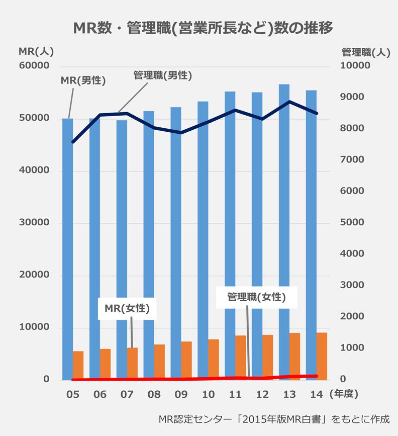 MR数・管理職(営業所長など)数の推移