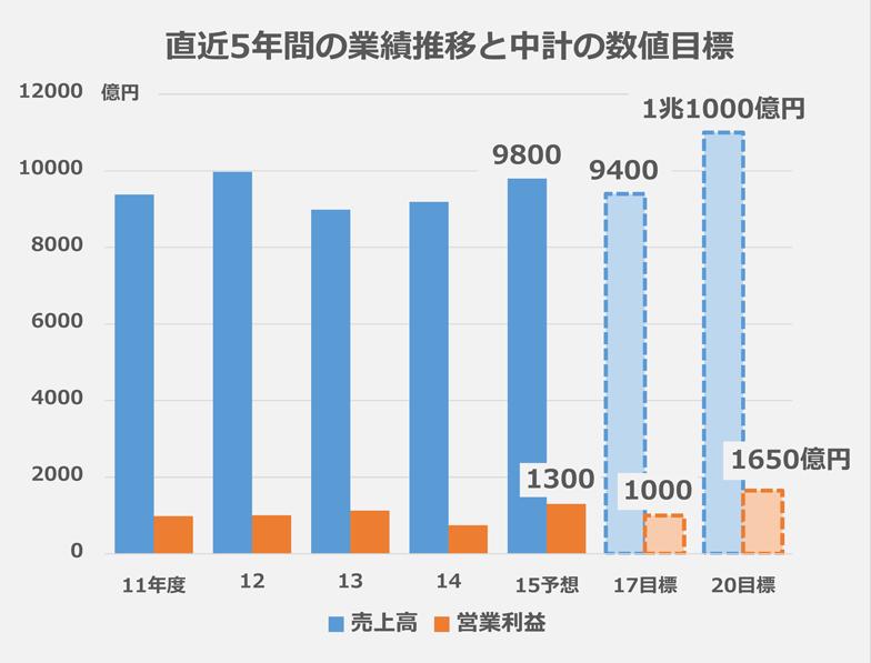 直近5年間の業績推移と中計の数値目標