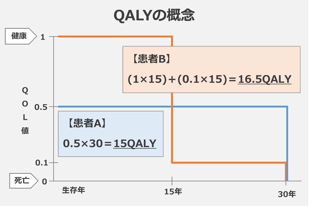 QALYの概念