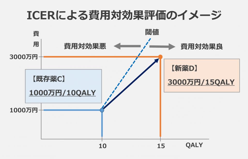 ICERによる費用対効果評価のイメージ