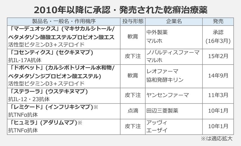 2010年以降に承認・発売された乾癬治療薬