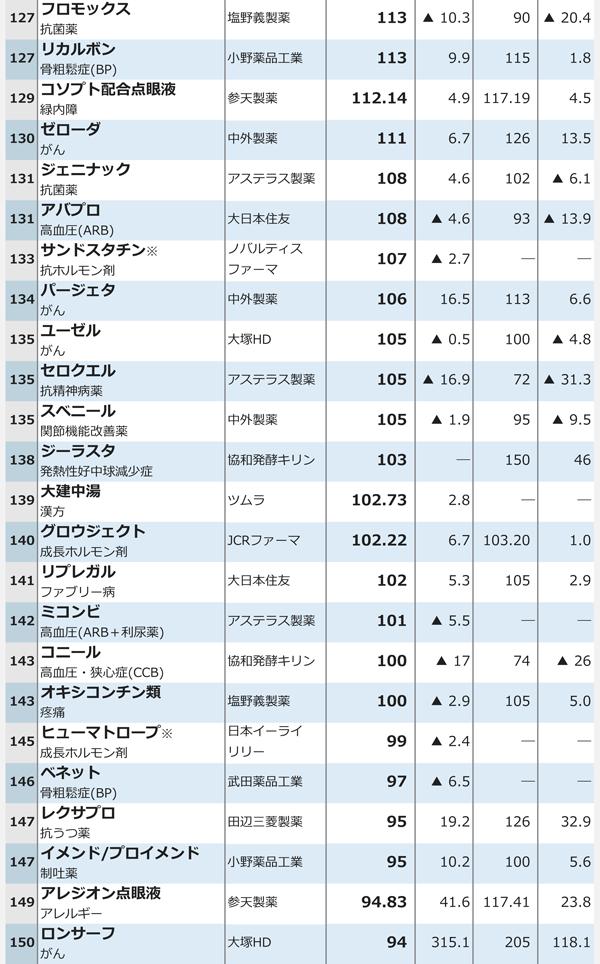 15年度医療用医薬品国内売上高ランキング6