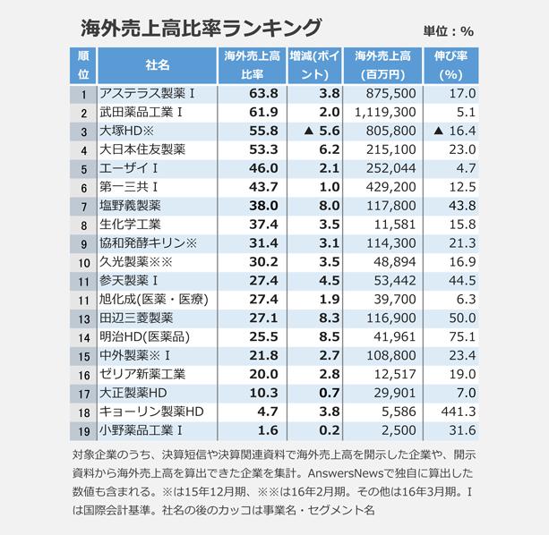 海外売上高比率ランキング