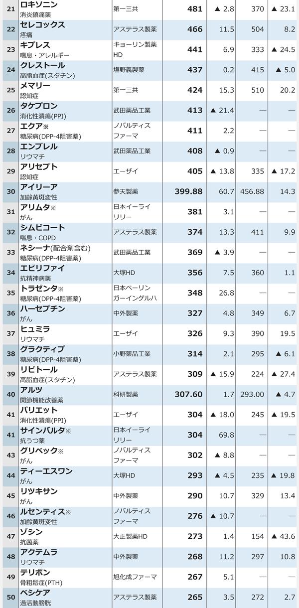 15年度医療用医薬品国内売上高ランキング2