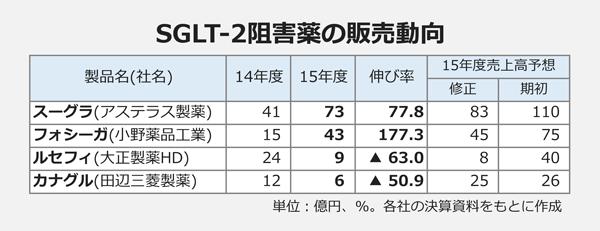 SGLT-2阻害薬の販売動向