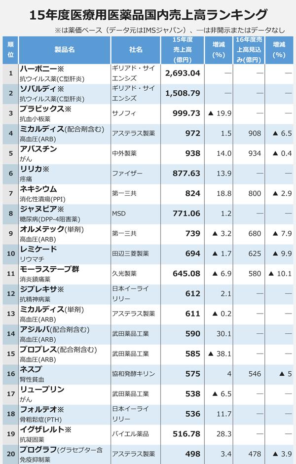 15年度医療品医薬品国内売上高ランキング1