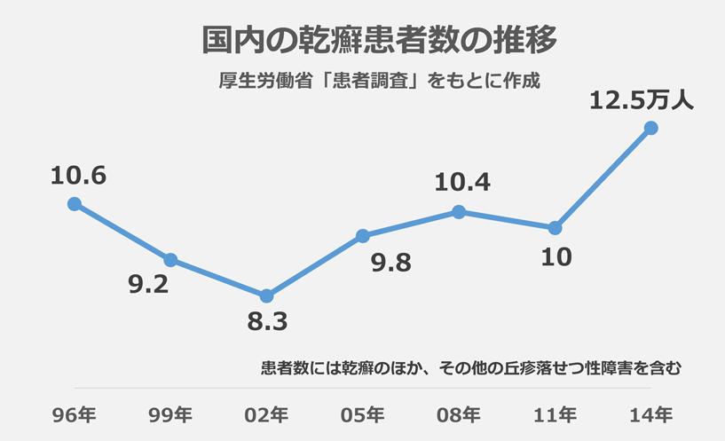 国内の乾癬患者数の推移