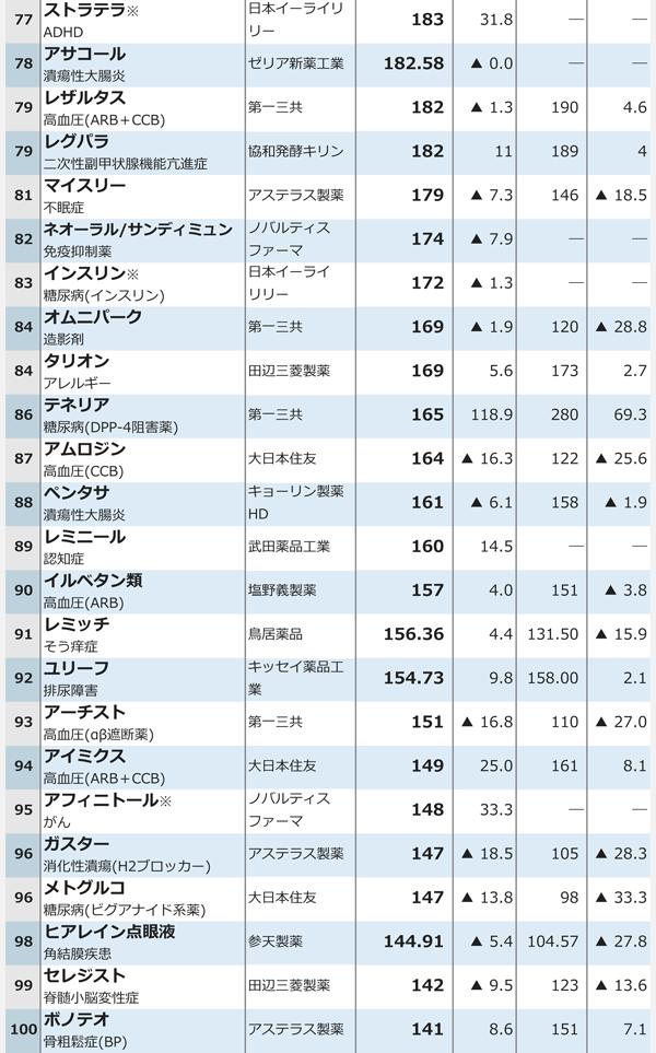 15年度医療用医薬品国内売上高ランキング4