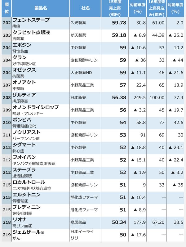 15年度医療用医薬品国内売上高ランキング9
