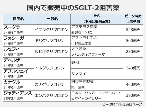 国内で販売中のSGLT-2阻害薬