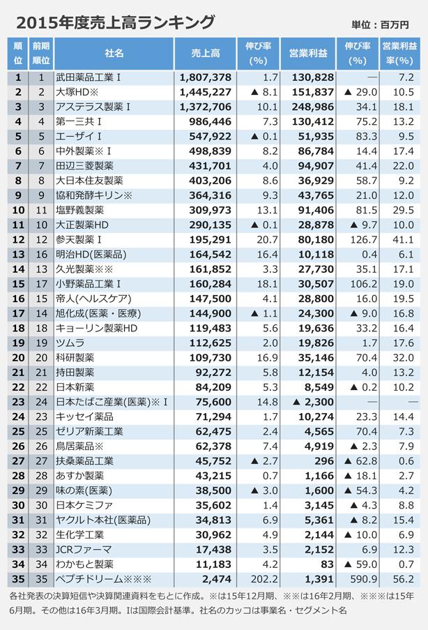 2015年度売上高ランキング