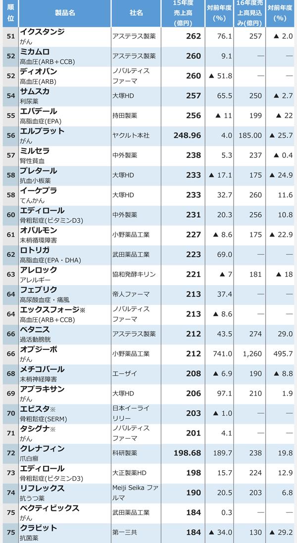 15年度医療用医薬品国内売上高ランキング3