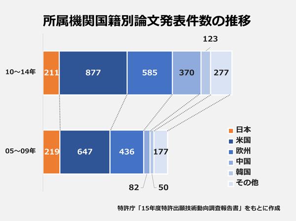 所属期間国籍別論文発表件数の推移
