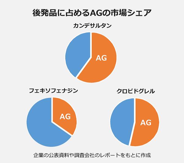 後発品に占めるAGの市場シェア