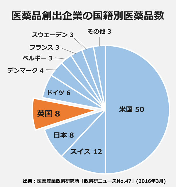 医薬品創出企業の国籍別医薬品数