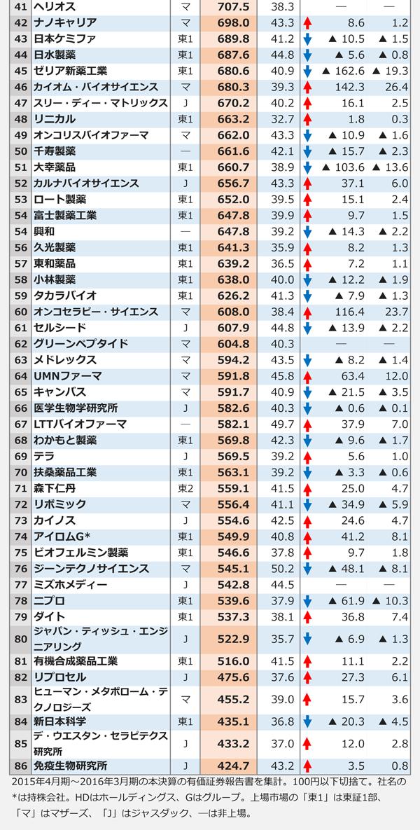 製薬業界平均年収ランキング2